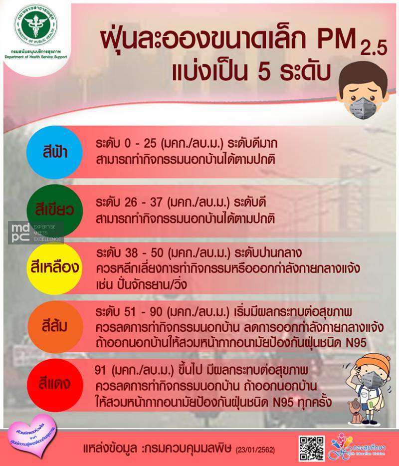 ค่าฝุ่น PM 2.5